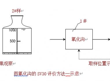 氧化沟污水处理工艺运营经验分享—第五篇氧化沟运行中SV30评价方法